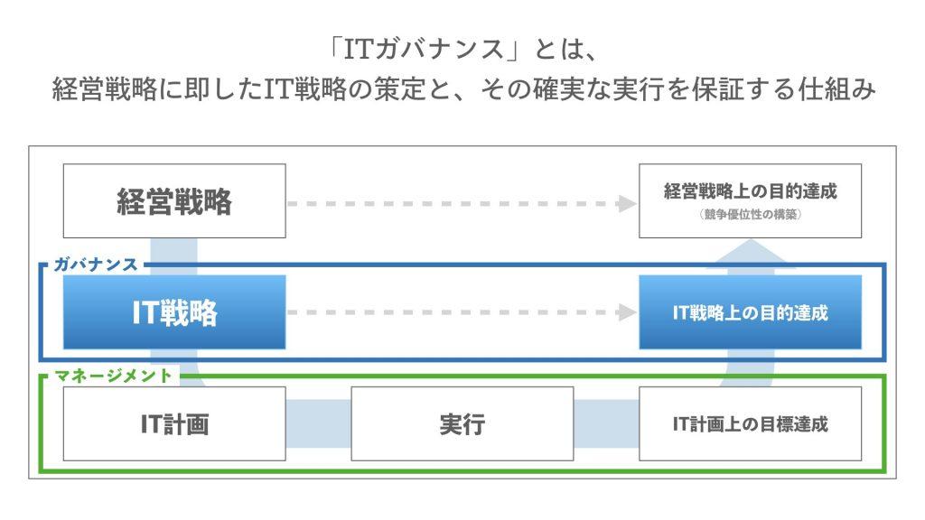 ITガバナンスの概念図